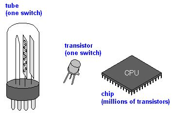 is a transistor an integrated circuit chip article about chip by the free dictionary