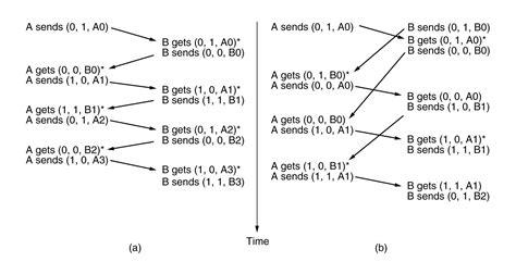 sliding window protocol diagram 3 4 sliding window protocols