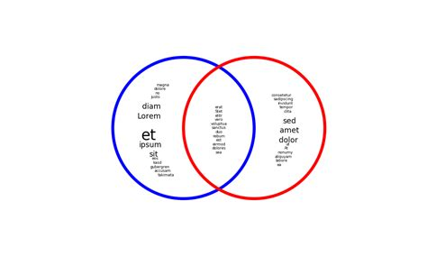 venn diagram philosophy venn diagram calculator philosophy image collections how