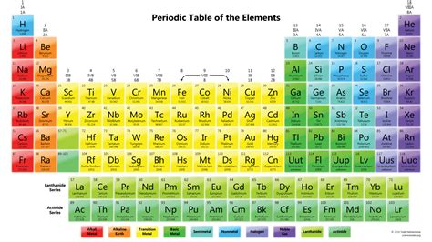 Periofic Table by 30 Printable Periodic Tables For Chemistry Science Notes