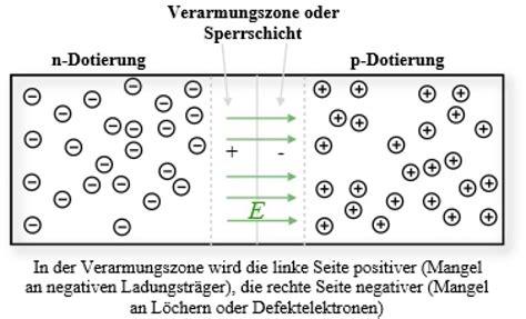 what are der diodes diode z diode durchlassspannung kennlinie gleichrichter spannungsstabilisierung