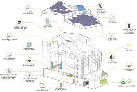 layout and density of building e green building housing 171 studio luz architects blog