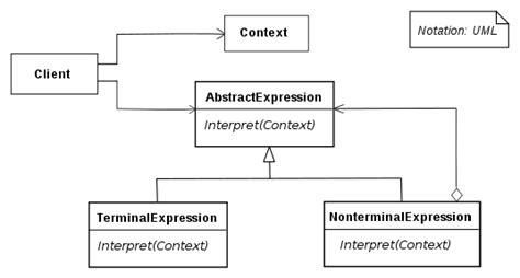 pattern broker java file interpreter uml class diagram svg wikimedia commons