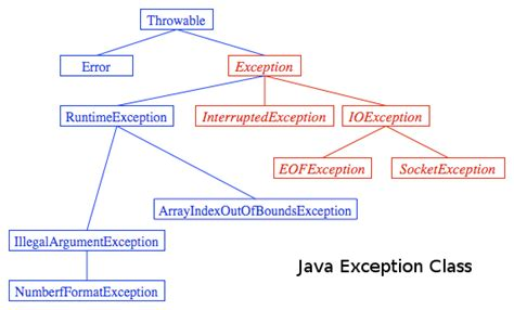 java pattern helper class java tutorial exception handling ii 2018