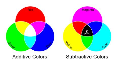 additive and subtractive color as you can see above when two primaries in the additive