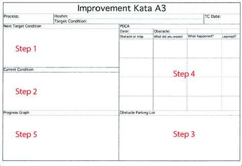 a3 process improvement template a3 process improvement template choice image free