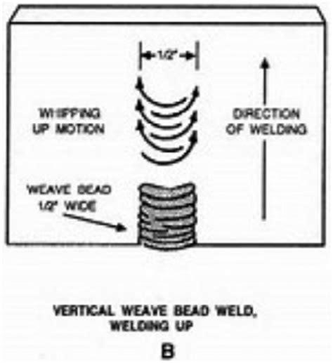 pattern welding flux vertical down or up weld my world