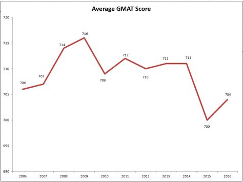 Average Gre Score For National Of Singapore Mba by How To Calculate Gmat Score