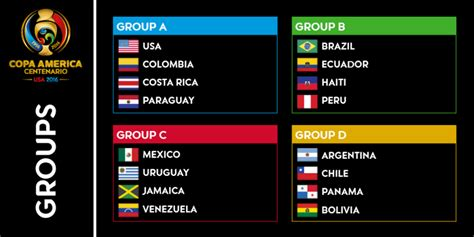 Copa America Table by Copa America 2016 All Groups Points Table A B C D