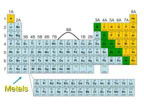Semimetal Periodic Table by Semimetal Periodic Table