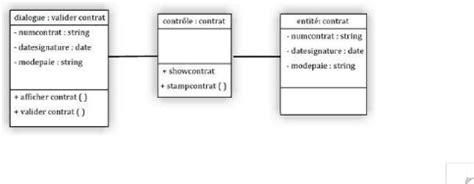 diagramme classe participante memoire mise au point d un syst 232 me de gestion des