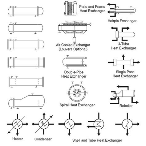 heat exchanger process flow diagram common process equipment symbols used in developing
