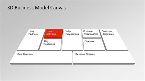 business model presentation template business model canvas powerpoint templates slidemodel