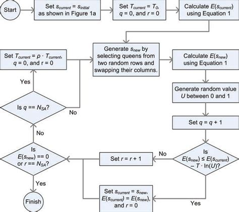 simulated annealing flowchart flowchart for a simulated annealing approach to the n
