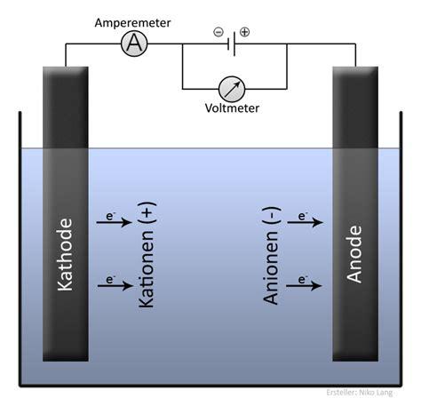 Alu Elektrolytisch Polieren by Faraday Konstante