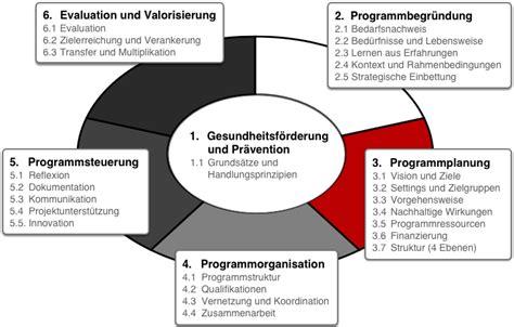 section 3 program quint essenz fundamentals overview