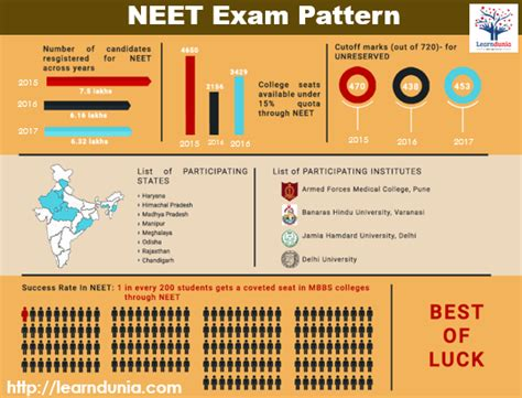 pattern type questions neet exam pattern marking scheme type of questions
