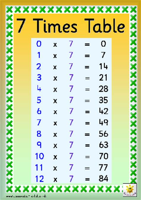 7 Times Table by Seven Times Tables Multiplication Times Tables Times