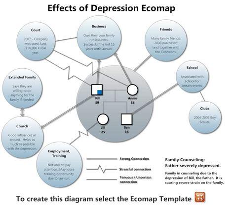 Eco Map Template by Ecomap Ecomap Free Genograms Ecomaps Pdf