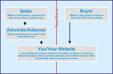 adsense what is it google adsense created for who 174 adsense understanding