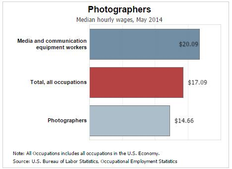 Photographer Description And Salary by How To Start A Photography Business