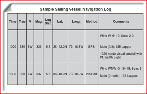 sailing log book template 5 tips for keeping organized logs cruising compass