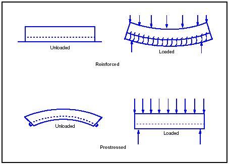 Design Of Prestressed Concrete Structures T Y 1 prestressed concrete types of prestressing in concrete