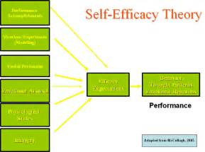 Self Efficacy In Based Learning Environments A Literature Review by 301 Moved Permanently
