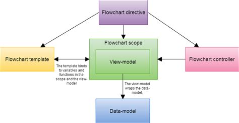implementing a flowchart with svg and angularjs codeproject