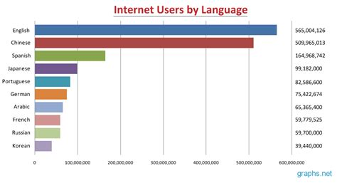 by by number of internet users by language infographics