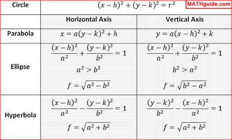 formulas for conic sections equations for conic sections jennarocca
