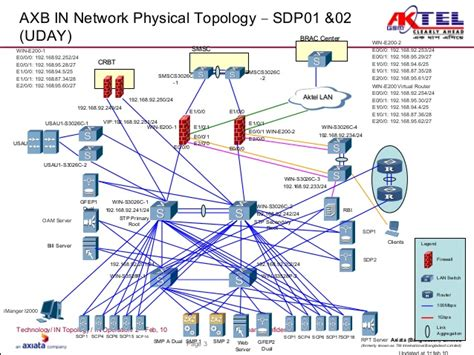 network physical diagram in network diagram 010210