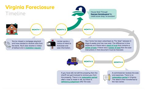 buying a house in foreclosure process how to avoid the va foreclosure process infographic