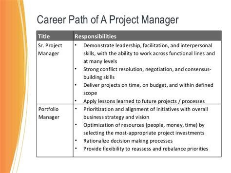 Mba Career Path In Tcs by Project Management How The Mba Can Help You Succeed