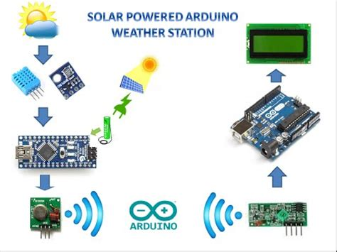 usb weather station doovi