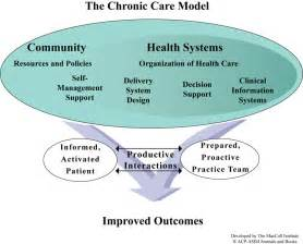 Connected Care The Chronic Care Management Resource Graphics Improving Chronic Illness Care