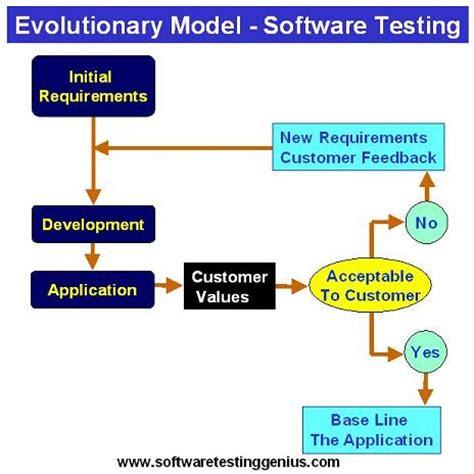 Model Software software development models at a glance