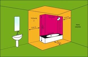 les zones de s 233 curit 233 dans une salle de bain
