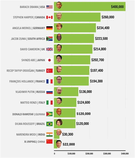 President Salary After Office by Guyana President S Salary Rivals Major World Leaders