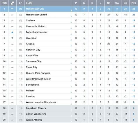 premiership youth table uefa chions league results bbc