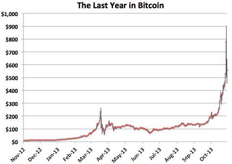 bitcoin graph johns hopkins university the leader s edge