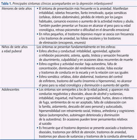 cuadros de ansiedad sintomas tabla 1 principales s 237 ntomas cl 237 nicos acompa 241 antes en la