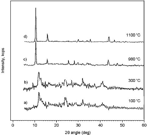xrd pattern of sodium titanate fig 2 x ray diffraction patterns of semicrystalline