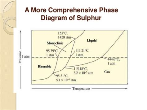 sulfur phase diagram the phase rule