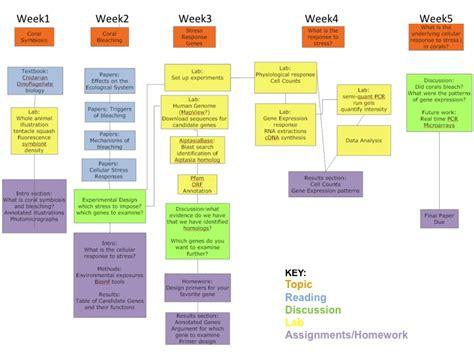 workflow timeline timeline benchmarks