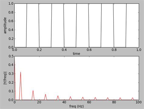 tutorial python signal vector template 187 unit vector numpy free vectors