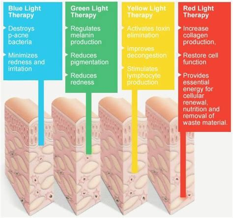 blue light for skin 25 best ideas about light therapy on affect