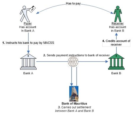 bank automated clearing system mauritius automated clearing and settlement system bank