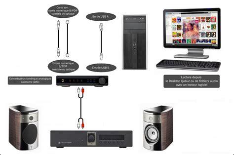 Lu Sein Standard 250 Fi comment 233 couter qobuz avec ordinateur