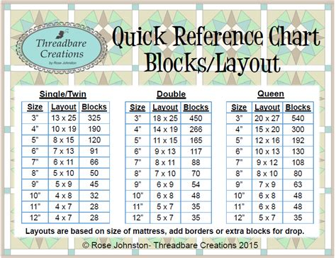 Quilting Sizes Charts by Threadbare Creations Reference Chart Blocks Layout